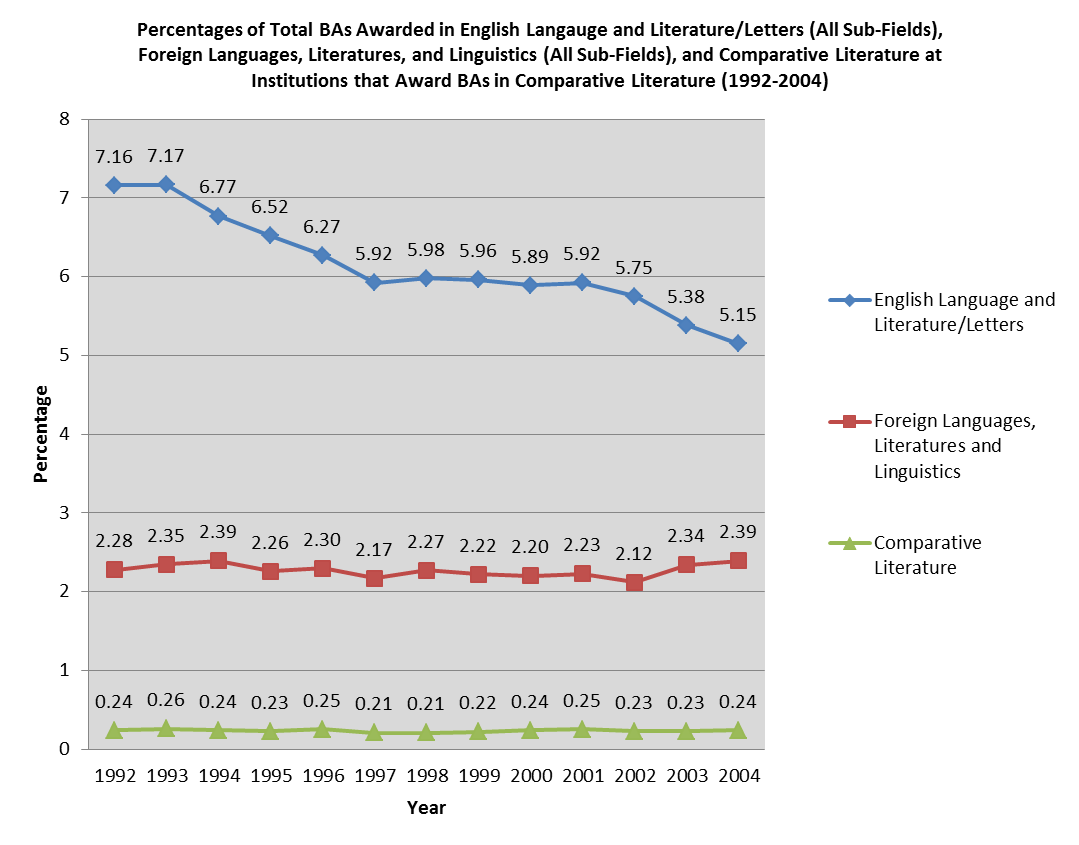 Percentage of BAs awarded in English, Foreign Langs, Comp Lit (2005)