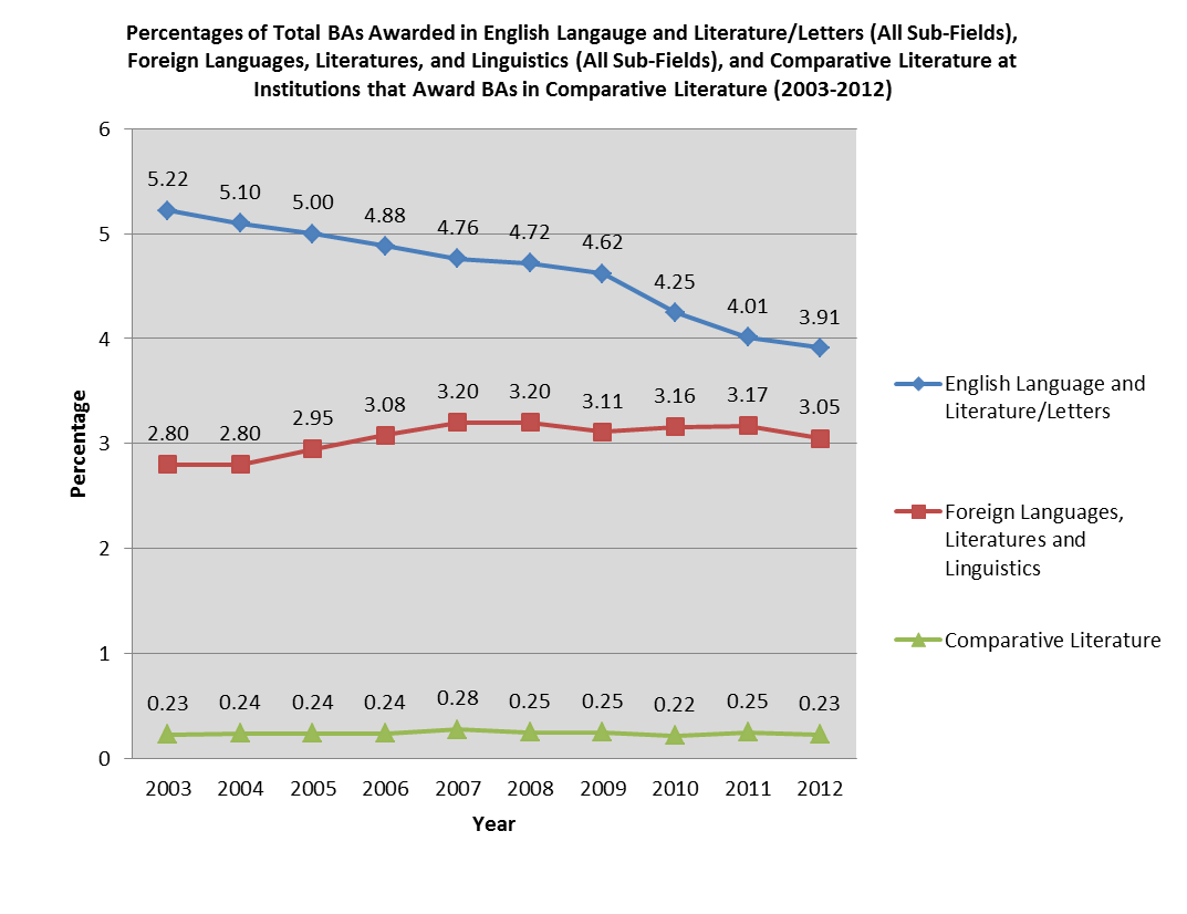 Percentage of BAs in English, Foreign Langs, and CL 2014
