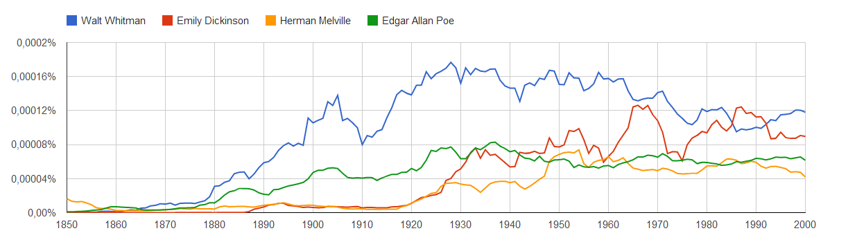 Google ngram viewer search